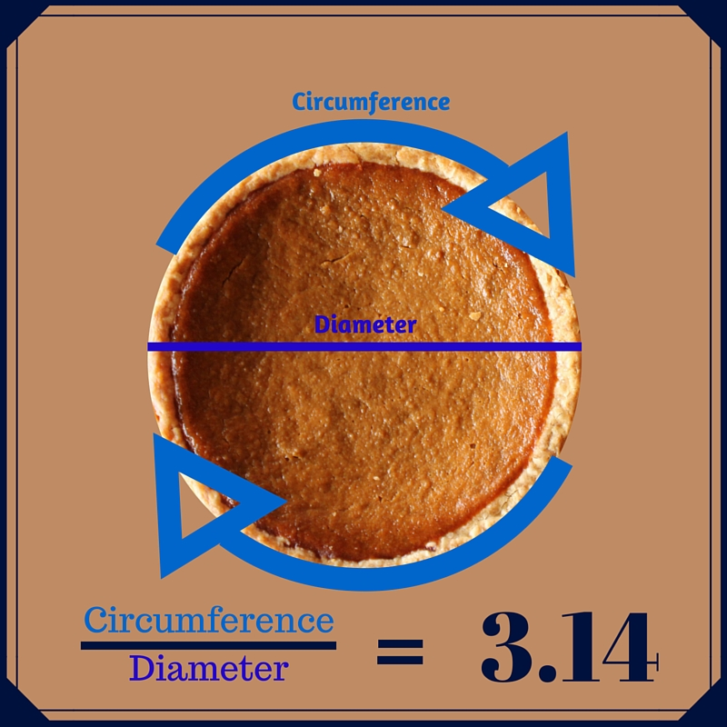 Pi and Pie graphic